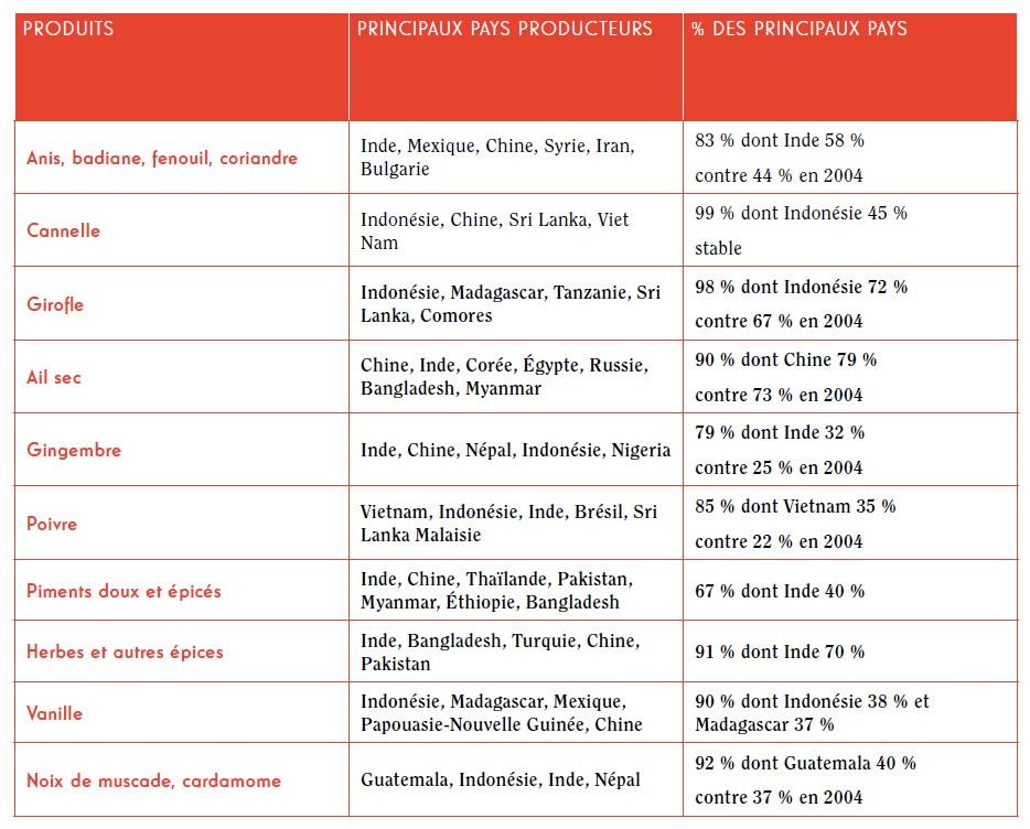Producteurs d'épices et aromates – année 2013