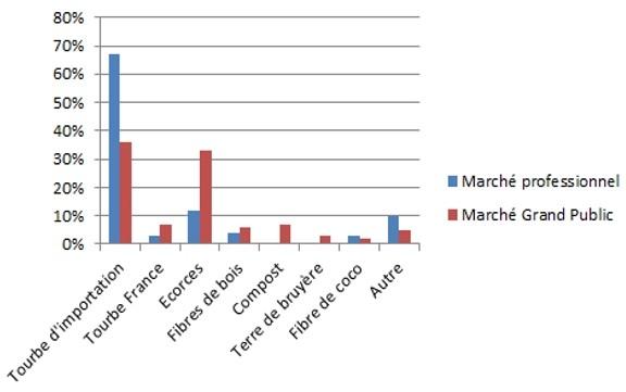 Figure : Proportion des différents constituants utilisés dans les substrats en France pour l'année 2010 (Source : CAS, Chambre Syndicale des Fabricants d'Améliorants Organiques et Supports de Culture)