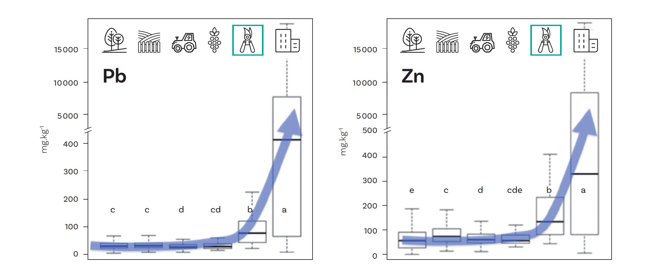 Figure n° 1. Plomb et zinc totaux des terres de surface françaises, dont des terres de jardins associatifs (encadré vert) (n = 2 450) (d'après Joimel S., Cortet J., Jolivet C., Saby N., Branchu P., Chenot E-D., Consalès J.N., Lefort C., Morel J.L., Schwartz C., 2016. Physico-Chemical Characteristics of Topsoil for Contrasted Forest, Agricultural, Urban and Industrial Land Uses in France. Science of the Total Environment 545-546, 40-47)