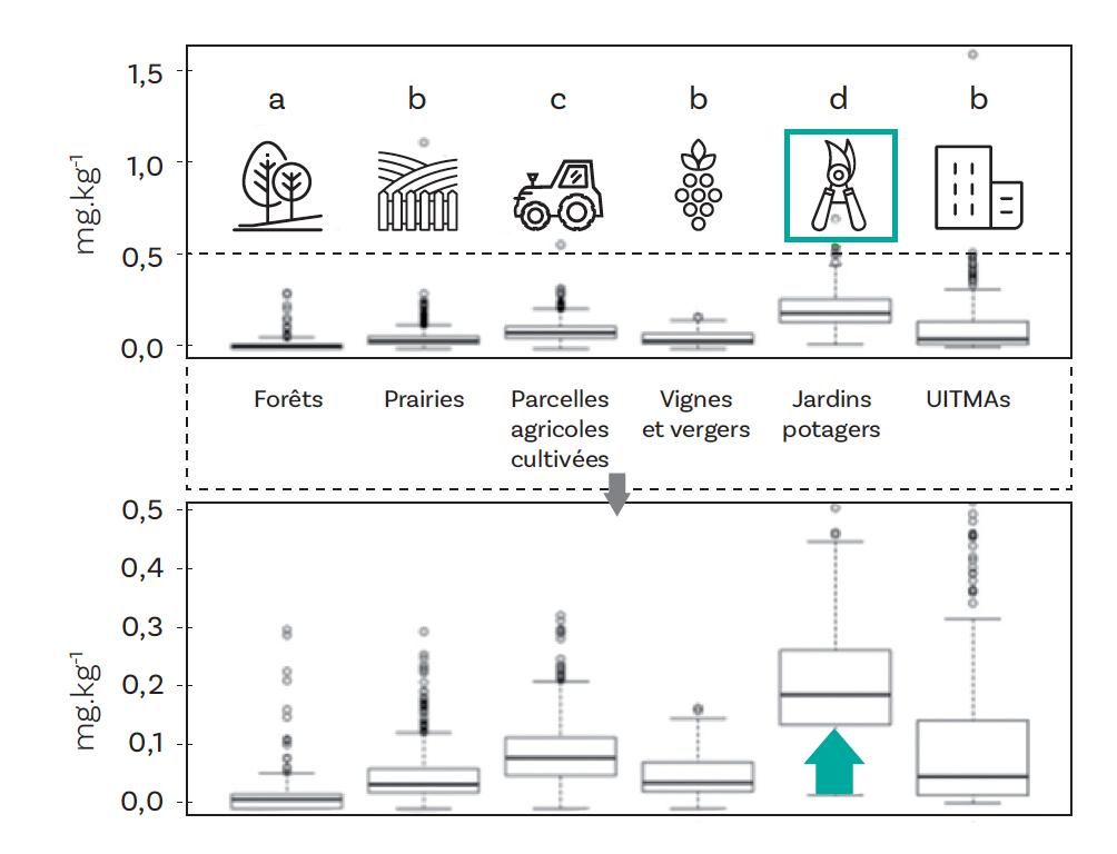 Figure n° 2. Phosphore assimilable par les plantes des terres de surface françaises, dont des terres de jardins associatifs (encadré vert) ; (UITMAs sols urbains, industriels, miniers et militaires) (n = 2 450) (d'après Joimel S., Cortet J., Jolivet C., Saby N., Branchu P., Chenot E-D., Consalès J.N., Lefort C., Morel J.L., Schwartz C., 2016. Physico-Chemical Characteristics of Topsoil for Contrasted Forest, Agricultural, Urban and Industrial Land Uses in France. Science of the Total Environment 545-546, 40-47)